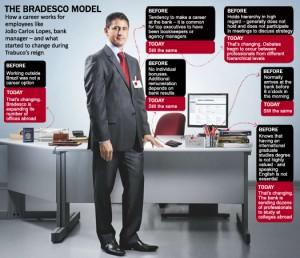 Business culture at Bradesco
