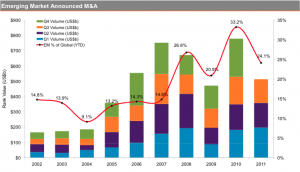Emerging markets Announced M&A