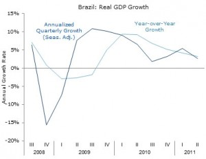 Brazil's real GDP Growth